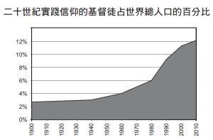 二十一世紀實踐信仰的基督徒戰世界總人口的百分比